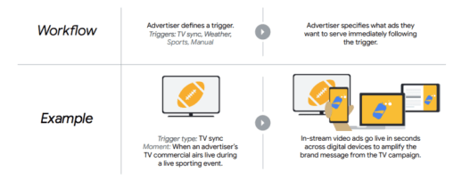 DoubleClick Bid Manger testing features to improve digital  and  TV campaign coordination   DeviceDaily.com