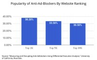 Researchers: Anti-Ad-Blockers 52x More Common, Develop Anti-Anti-Ad-Blocker