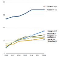 Pew report: 74% of Facebook users visit the site daily & 51% go several times a day