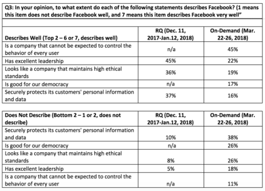 Facebook's leadership sinks over 20 points in corporate reputation poll   DeviceDaily.com