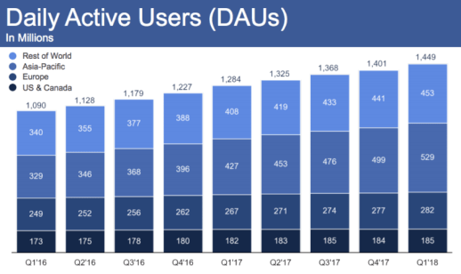 Facebook impervious to scandal as Q1 results of $12 billion easily beat expectations | DeviceDaily.com