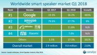 Report: Google Home beats Amazon Alexa in Q1 global device shipments
