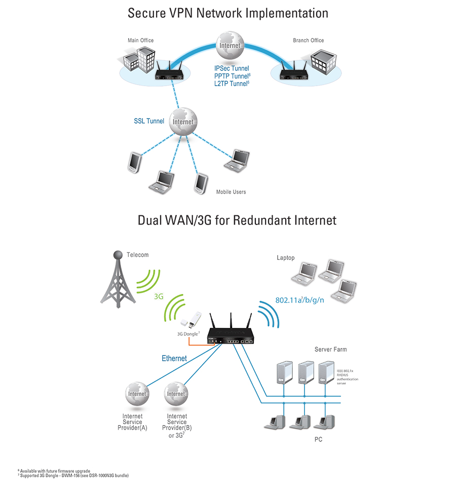 Unified Wireless N Services Router with 8 LAN and 1 WAN