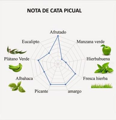 Perfil aromático de la variedad Picual. Fuente [en línea]: olivenoilmarket.com
