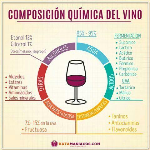 Composicion quimica del vino Devinos con ALicia