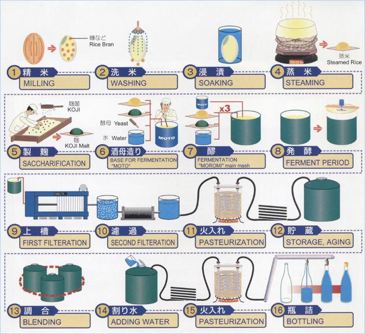Proceso de pruducción del sake. Copyright: susysanchezsommelier.blogspot.com.es