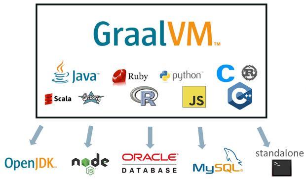 Lançado a versão 20.0.0 da GraalVM
