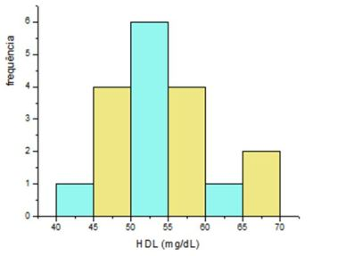 Histograma_HDL