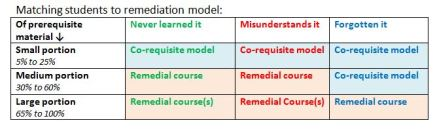 Matching students to remediation model