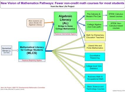 New Math Pathways General Vision 2 5 16