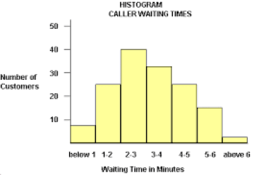 histogram_wait_time