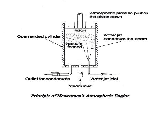 Thomas Newcomen Engine