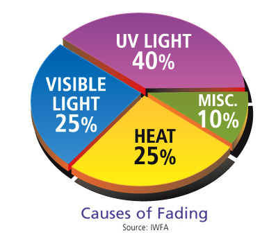 uv fade protection chart