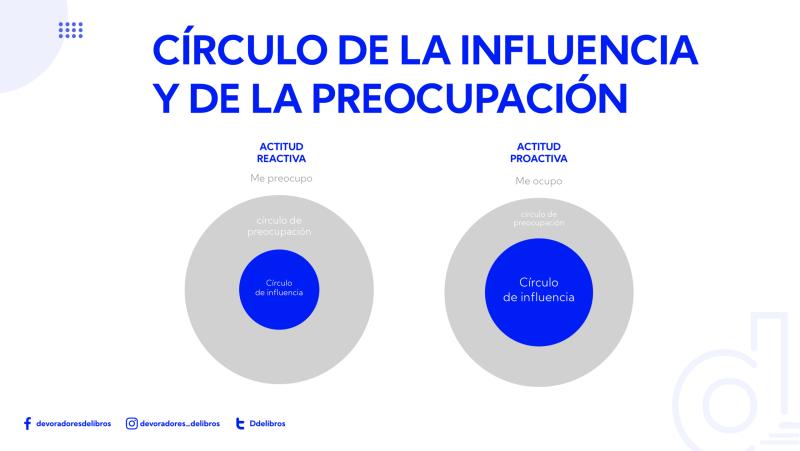 7 hábitos de la gente altamente efectiva de Stephen Covey: circulo de la influencia