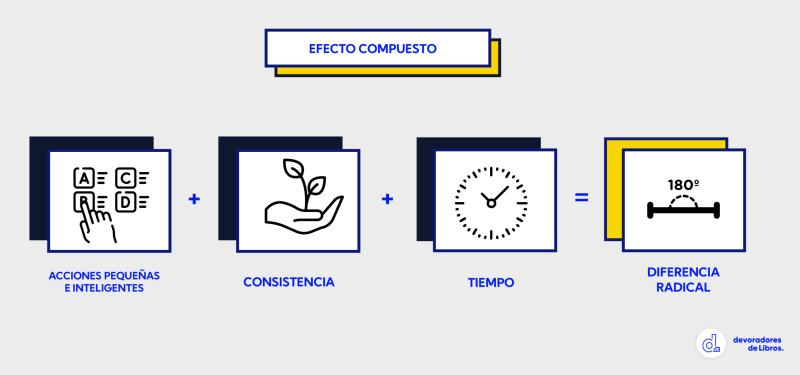 Formula-efecto-compuesto-Darren-Hardy