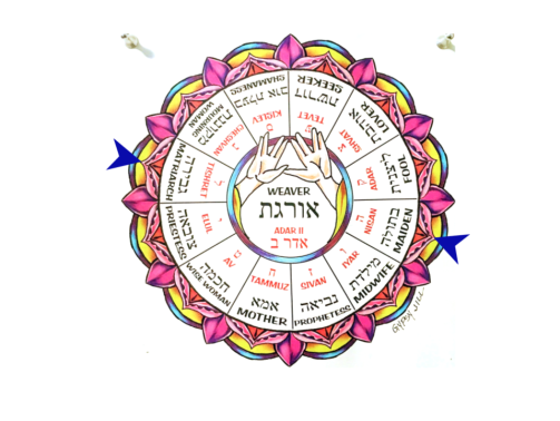 Netivot Wheel of the Year with marker at Tishrei (G'virah) and Nisan (Na'arah)