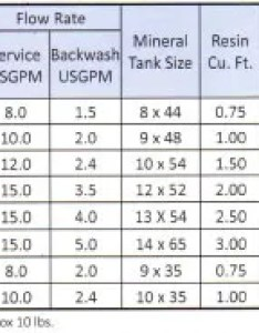 chart also deweese soft water  appliance softeners home rh deweeseappliance