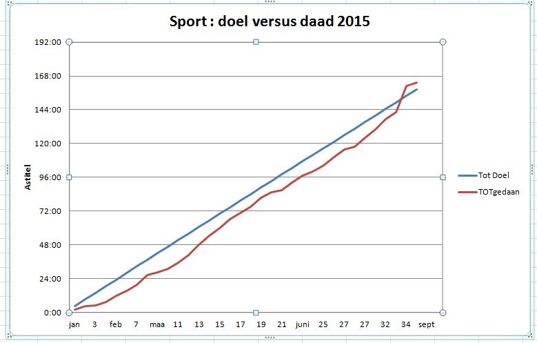 2015 09 sportvoornemens doel versus daad