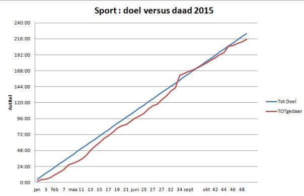 sportperweek jaarbasis