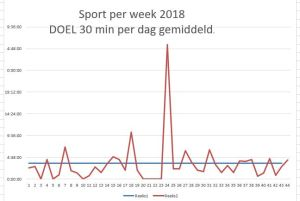 sport per week week na week