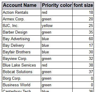 wordcloud table