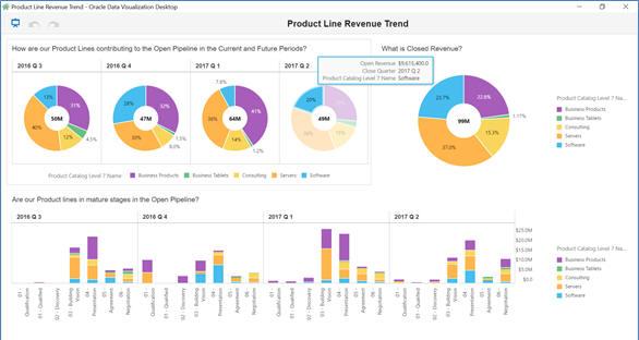 sales cloud dvcs product revenue line trend
