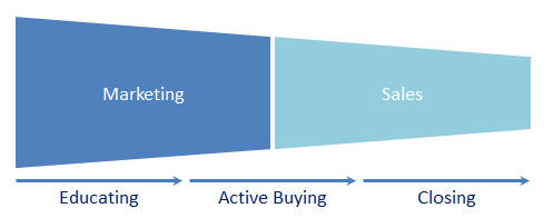 prospect buying process