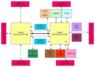 FPGA prototyping Platform for ASIC Verification and Validation