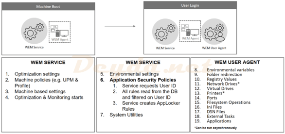 WEM Administration Console Version 1906 – Part 1 (Actions, Filters & Assignments)