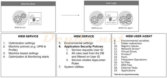 Configuration Sets