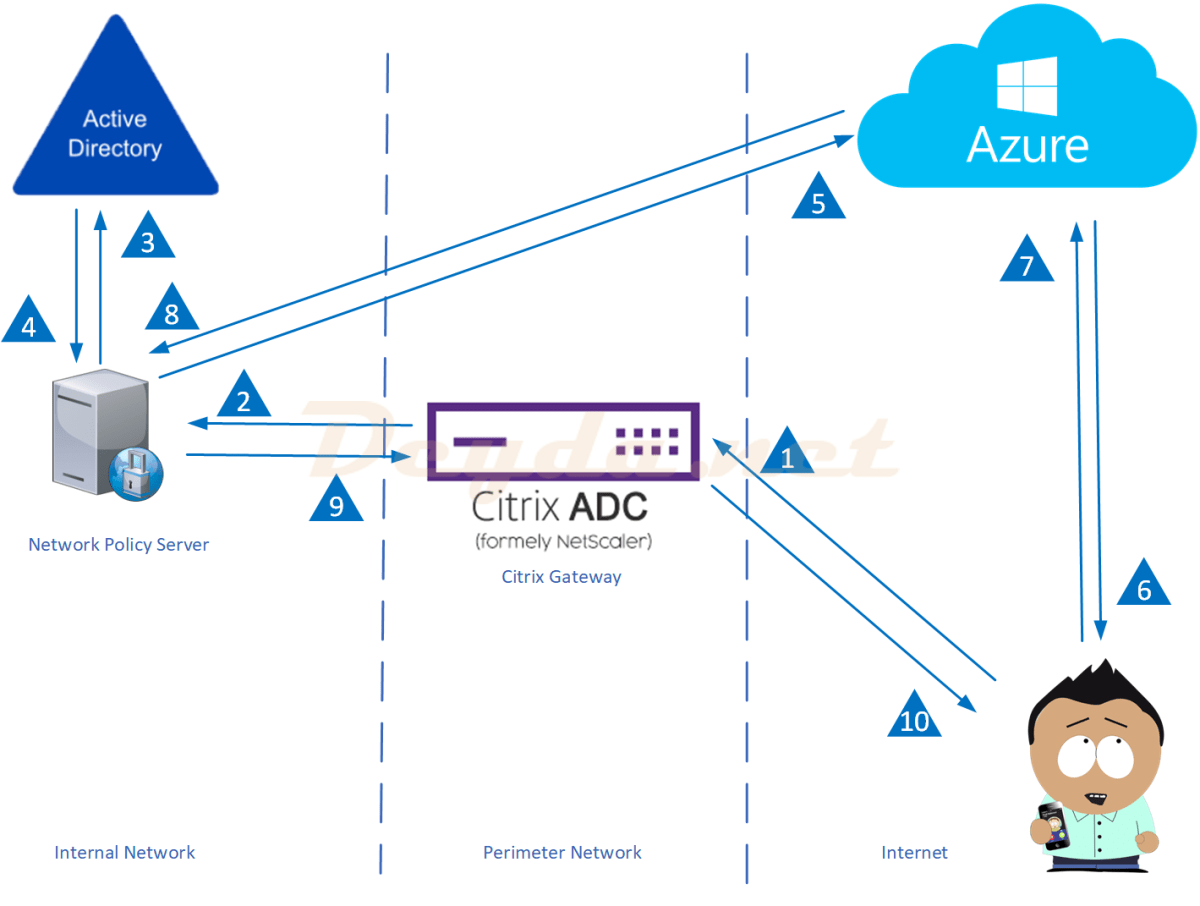 Microsoft Azure MFA Cloud Service in Citrix ADC