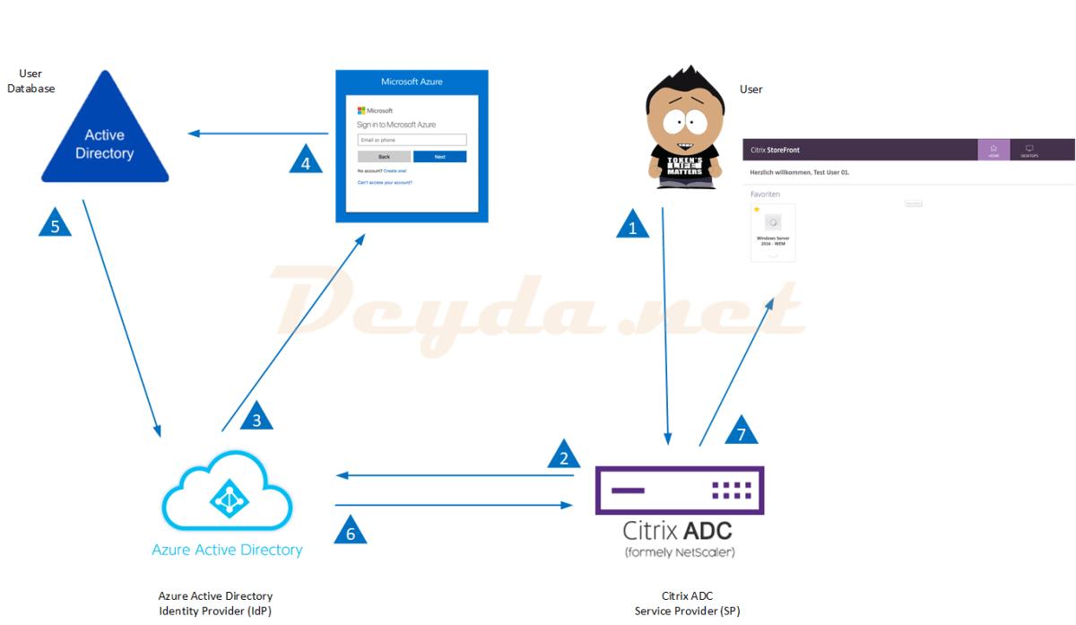 SAML Authentifizierung mit Azure-AD als IdP und Citrix als SP (Citrix FAS)