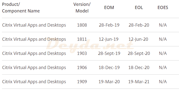 Citrix Virtual Apps and Desktops EOM EOL Matrix