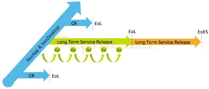 LTSR Long Term Service Release