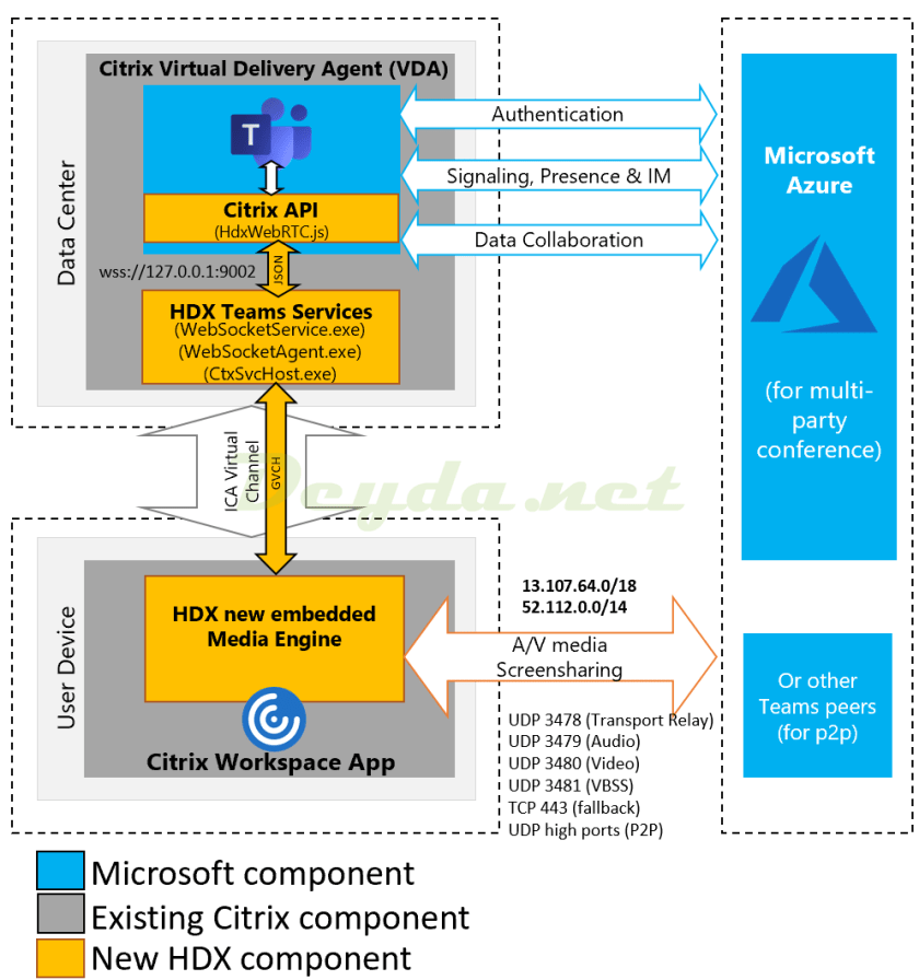 Enable optimization of Microsoft Teams