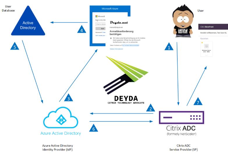 SAML Authentifizierung zwischen Citrix & Microsoft mit Azure MFA