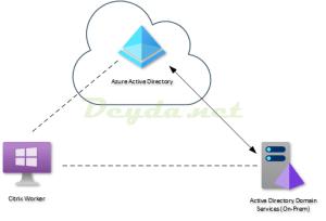 Hybrid Azure AD Join