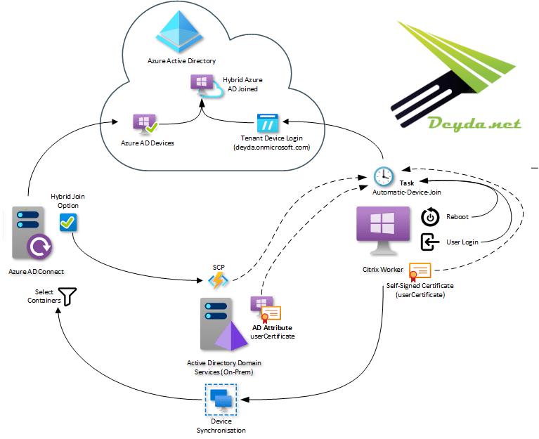 Warum sollte ein Windows Server 2019 VDI Hybrid Azure AD joined sein