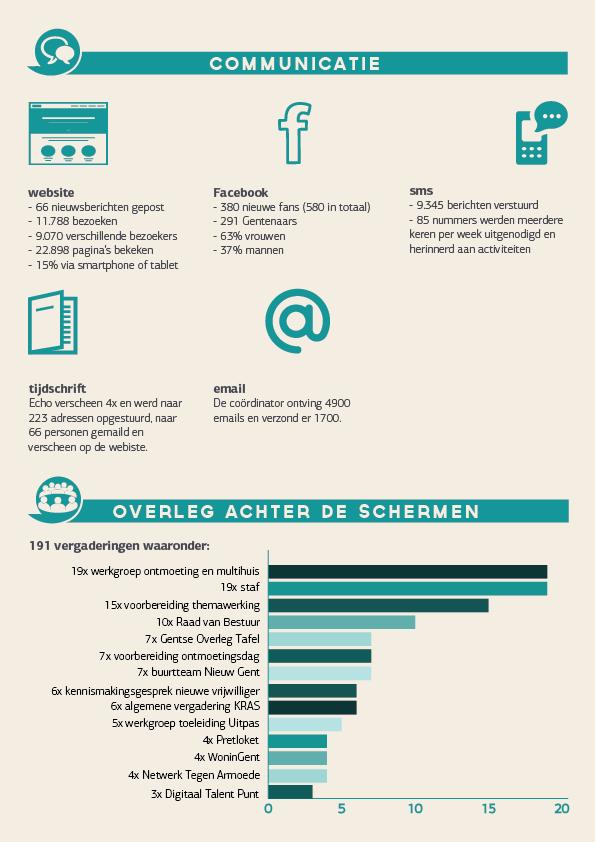 2015-jaarverslag-De-Zuidpoort-4