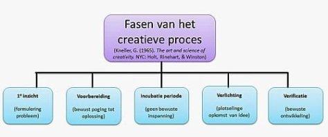 Fasen van het creatieve proces (Kneller 1965, The art and science of creativity)