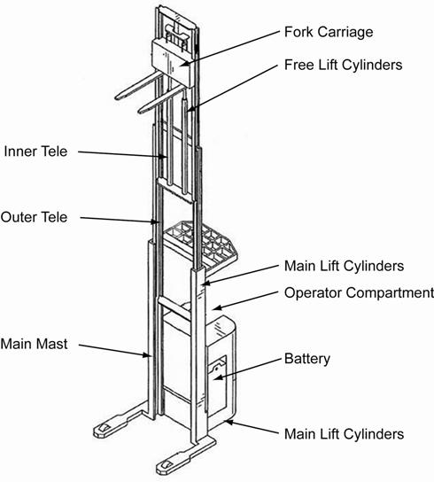 Toyota Forklift Mast Cylinder Diagram Html
