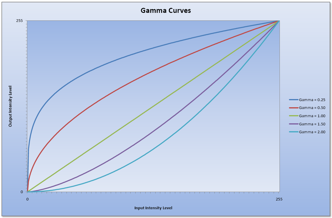 Image Processing Algorithms Part 6: Gamma Correction