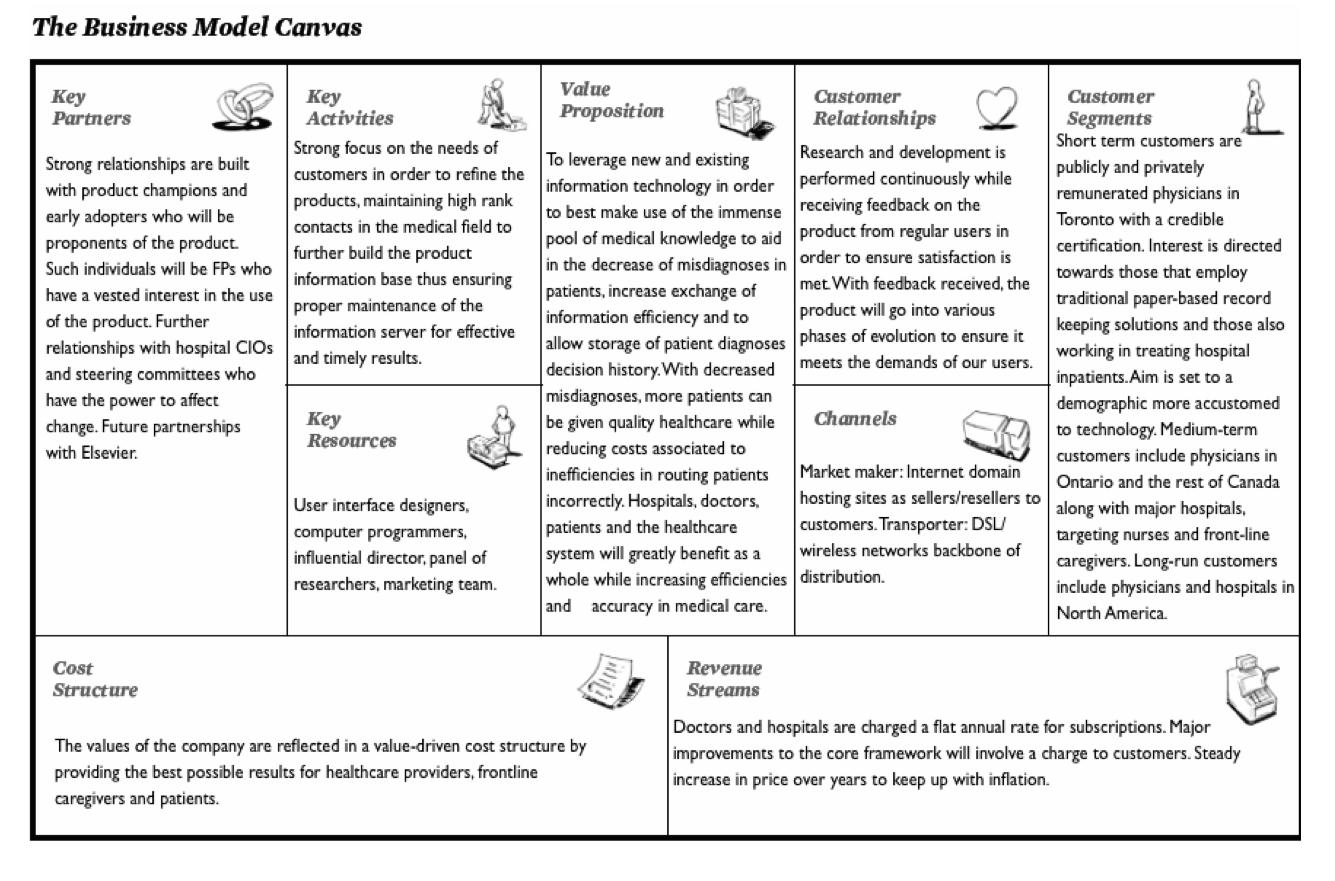 Business Model: Software Business Model