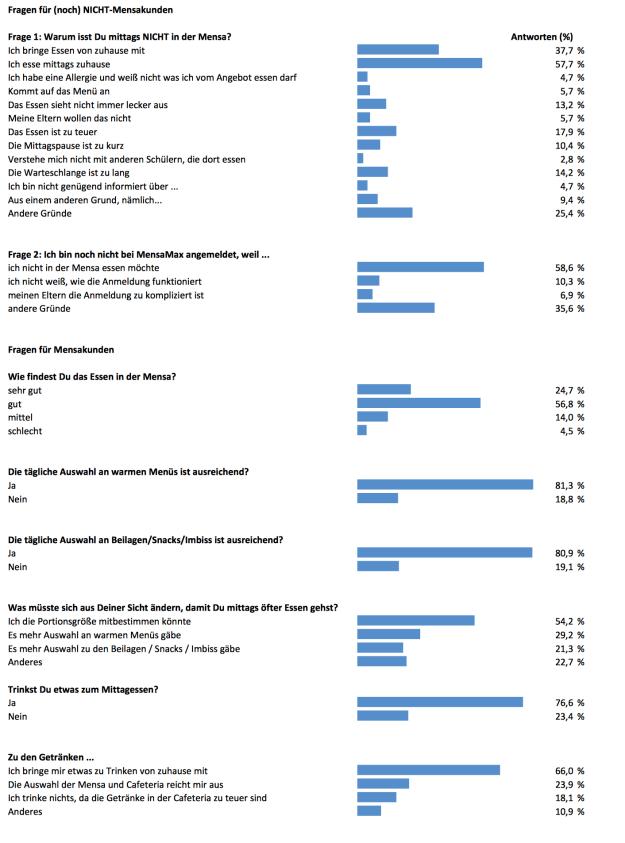 Auswertung der Online-Umfrage zur Kundenzufriedenheit GaW Mensa und Cafeteria Sommer 2016