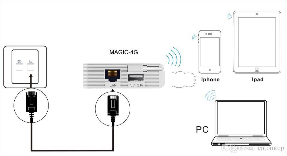 VONETS Mini Magic 4G 300Mbps Mobile Hotspot WiFi