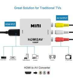 1080p hdmi mini vga to rca av composite adapter converter with 3 5mm audio vga2av cvbs audio to pc hdtv converter [ 1000 x 1000 Pixel ]