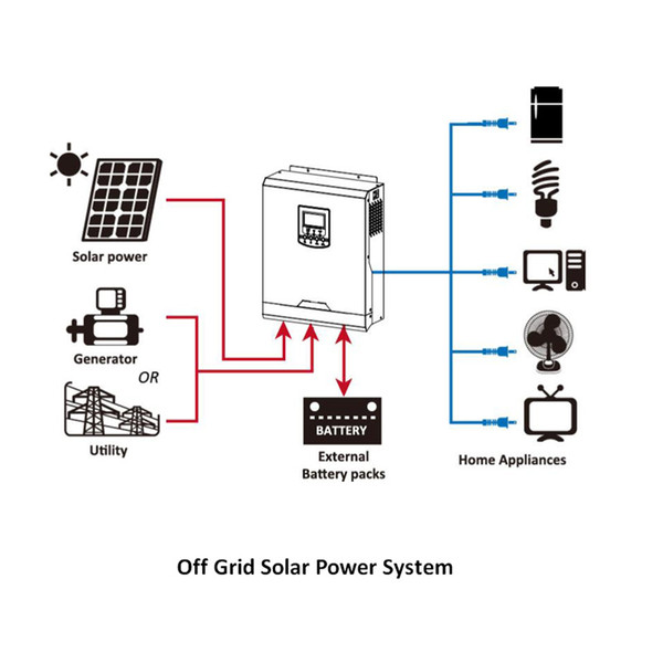 Cool ! Solar Inverter 3Kva 2400W Off Grid Inverter 24V To