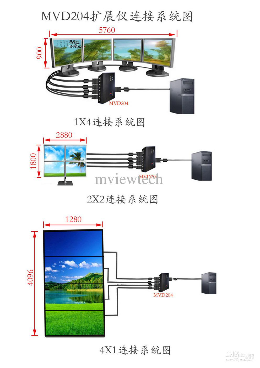 hight resolution of mvd204 four screen dual link dvi multi display expansion module pc cables and connectors computer cables and connectors chart from mviewtech