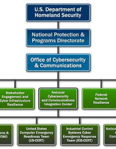 Nccic org chart also homeland security rh dhs