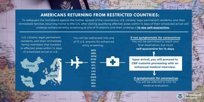 Americans Returning From Restricted Countries: To safeguard the homeland against the further spread of the coronavirus, US citizens, legal permanent residents, and their immediate families returning home to the US after visiting qualifying affected areas with 14 days of their scheduled arrival will undergo enhanced entry screening at one of 13 airports and then undergo a 14-day self-quarantine.   US citizens, legal permanent residents, and their immediate family members that traveled to affected ares within 14 days of scheduled arrival in the US [map of China, Iran, and Europe] You will be redirected into one of 13 US airports for enhanced entry screening: BOS, ORD, DFW, DTW, HNL, ATL, JFK, LAX, MIA, EWR, SFO, SEA, IAD.   Upon arrival, you will proceed with CBP customs process with an enhanced medial interview. If not symptomatic for coronavirus, You will be permitted to reach your final destination, but must self-quarantine for 14 days. If symptomatic for coronavirus, you will be referred to CDC for medical evaluation.